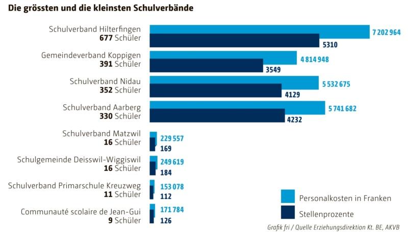 Schulstatistik: Die grössten und die kleinsten Schulverbände. (Grafik: Berner Zeitung BZ)