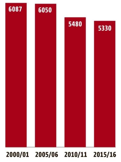 Schulstatistik: Rückgang der Schulklassen Seit dem Schuljahr 2000/2001 hat die Zahl der Klassen um über 12 Prozent abgenommen. (Grafik: Berner Zeitung BZ)